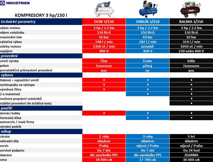 Porovnani vzuchovych kompresoru_3_150_